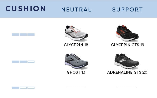 Table of cushion shoes broken up by neutral and support