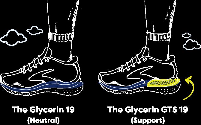 Dessin des chaussures Brooks19 et Glycerin GTS19 avec une flèche jaune pointée vers le soutien GuideRails mis en évidence en jaune dans la GTS19.